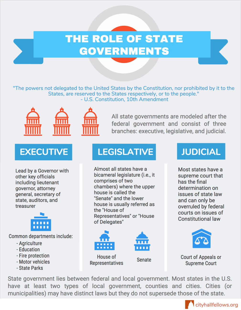The Role of State Governments